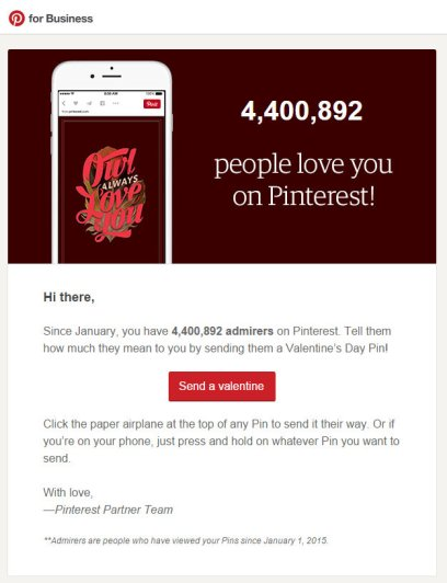 Impressions on Pinterest with User  Since January 2015